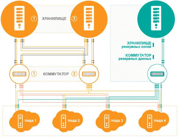 vps сервера с тестовым периодом 30 дней